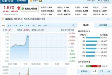 囧妈大年初一登陆头条系产品欢欣传媒股价涨逾30%