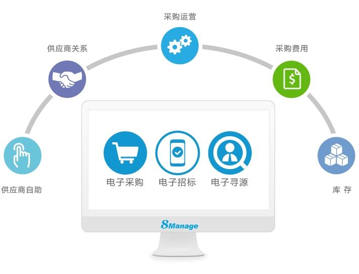 8Manage SPM电子招采平台