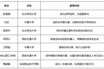 本就有梦一起追——中国宋庆龄基金会本田梦想基金第三期学员公布