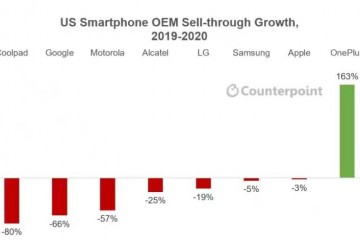 Counterpoint:一加成2020年美国唯一逆势增长手机品牌 年增幅达163%