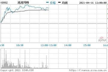 心动公司直线拉升8%泡泡玛特涨超8%吉利涨5.6%