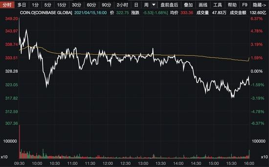 投行力挺Coinba<em></em>se行业领导地位堪比特斯拉股价或涨至500美元