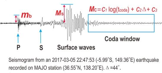 地震仪能监测到人类爱情运动吗能
