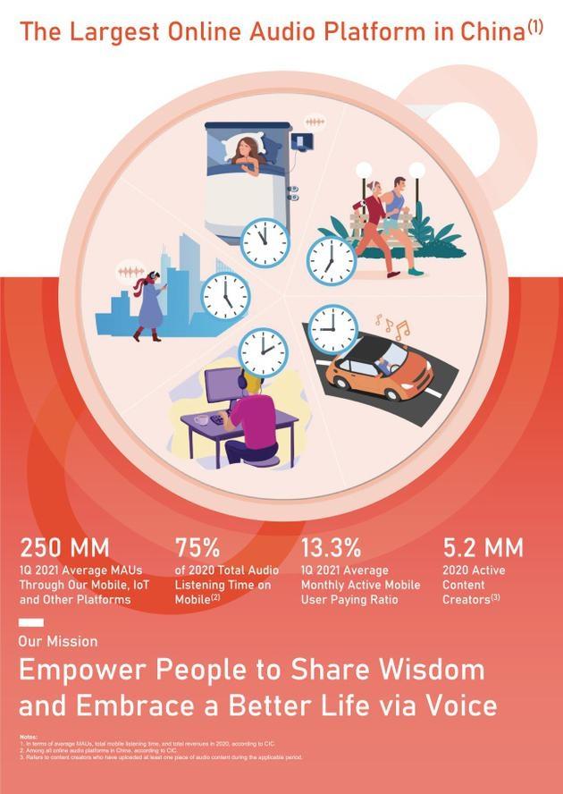 喜马拉雅2020年营收40.5亿元同比增长超50%