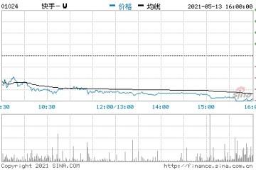 香港恒生指数收跌1.81%港股快手收盘跌超6%