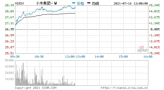 小米集团港股涨超5%雷军称小米手机销量超苹果晋升全球第二