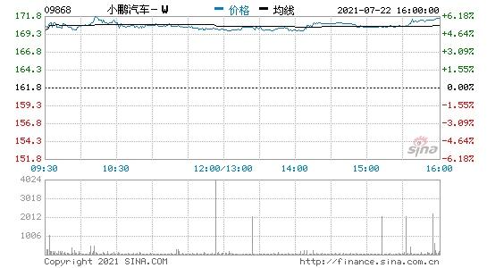 港股收盘小鹏汽车涨超6%总市值2925.34亿港元